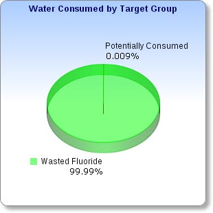 Chart of  Wasted  Fluoride